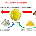 アイドルマスターSideMのSideMコインを無料で増やす方法